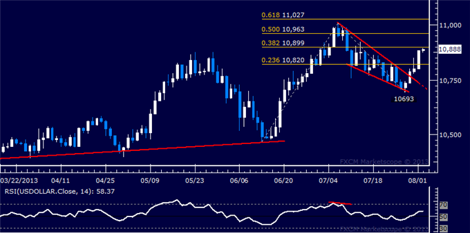 Forex_Dollar_Rally_Resumes_in_Earnest_SP_500_Finally_Overtakes_1700_body_Picture_5.png, Dollar Rally Resumes in Earnest, S&P 500 Finally Overtakes 170...