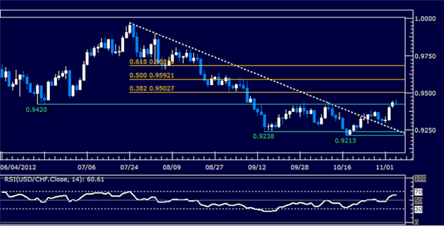 Forex_Analysis_USDCHF_Classic_Technical_Report_11.06.2012_body_Picture_5.png, Forex Analysis: USDCHF Classic Technical Report 11.06.2012