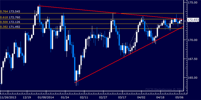 GBP/JPY Technical Analysis – Still Stuck at Triangle Top