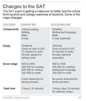 HOLD FOR RELEASE 12:01 AM ET WEDNESDAY, APRIL 16 Graphic shows difference between new and old SAT college entrance exam;; 2c x 4 inches; 96.3 mm x 101 mm;