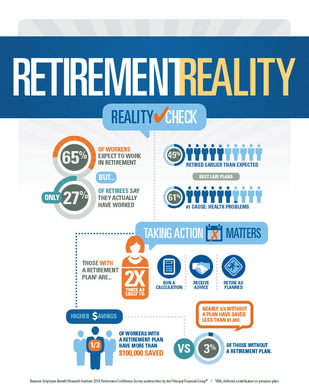 Retirement Reality Check