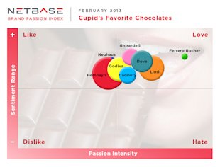 Brand Passion Index: Valentines Chocolates: Hershey's Hordes the Buzz, but Ferrero Rocher Gets the Gold image NetBase January BPI Chocolate