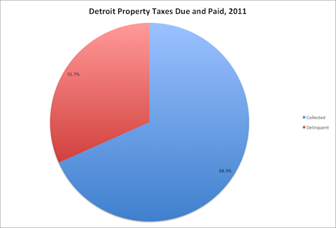 detroit property tax delinquency