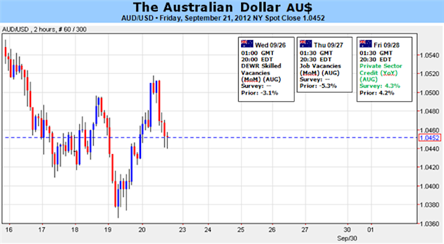 Australian_Dollar_Correction_Could_Be_Over_if_Risk_Trends_Permit_body_Picture_1.png, Australian Dollar Correction Could Be Over if Risk Trends Permit