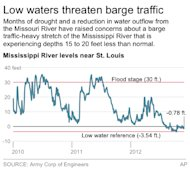 <p>               Chart shows water levels in feet for the Mississippi River near St. Louis