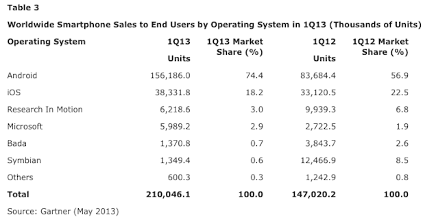 Gartner smartphone data