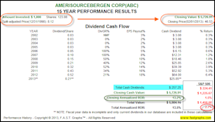 AmerisourceBergen Corp: Fundamental Stock Research Analysis image ABC2