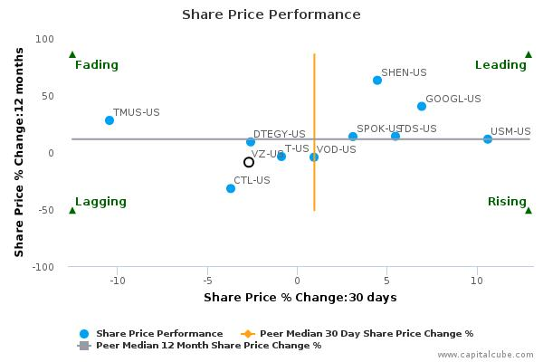 Verizon Communications, Inc. breached its 50 day moving average in a Bearish Manner : November 27, 2015