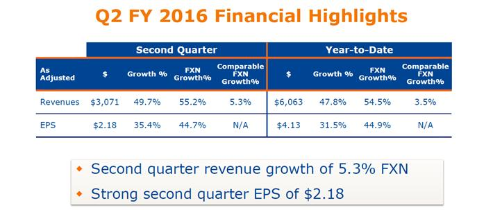Becton Dickinson: 19% EPS Growth With Good Dividends
