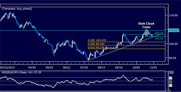 Forex_Analysis_EURJPY_Classic_Technical_Report_10.31.2012_body_Picture_5.png, Forex Analysis: EURJPY Classic Technical Report 10.31.2012
