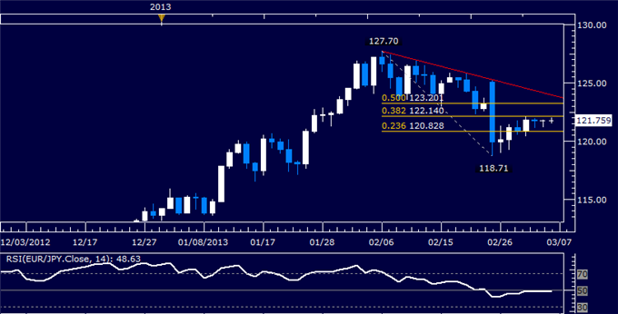 Forex_EURJPY_Technical_Analysis_03.06.2013_body_Picture_5.png, EUR/JPY Technical Analysis 03.06.2013