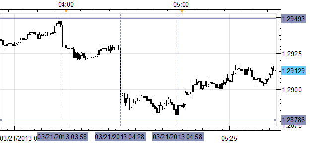 EURUSD_Slips_Under_12900_after_Big_Misses_on_Euro-zone_German_PMIs_body_Picture_1.png, EUR/USD Slips Under $1.2900 after Big Misses on Euro-zone, Germ...