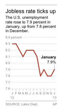 Graphic shows the U.S. monthly unemployment rate