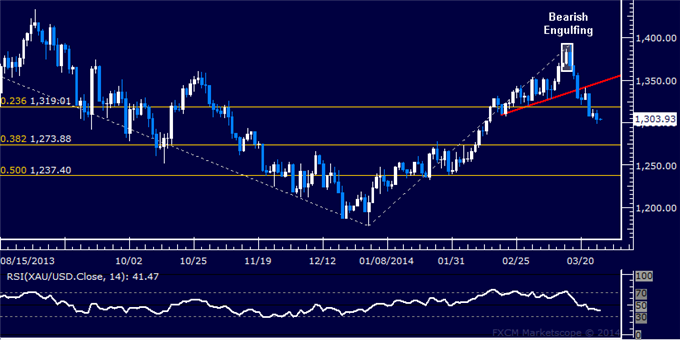 Forex-US-Dollar-Locked-in-a-Familiar-Range-Oil-Rebounds-as-Expected_body_Picture_7.png, Forex: US Dollar Retreats to Chart Support, Gold May Fall Furt...