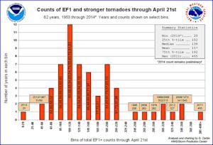 Slowest Start to Tornado Season in a Century