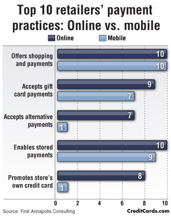 CreditCards.com infographic: Infographic: Mobile payments now widely accepted among retailers