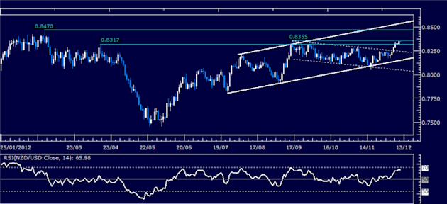 Forex_Analysis_NZDUSD_Classic_Technical_Report_12.11.2012_body_Picture_1.png, Forex Analysis: NZD/USD Classic Technical Report 12.11.2012