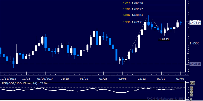 dailyclassics_gbp-usd_body_Picture_9.png, Forex: GBP/USD Technical Analysis – Turning Lower as Expected