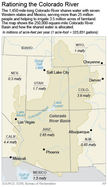 Map shows the Colorado River Basin and how much water is allocated for each of the 7 states and Mexico who share from the river.