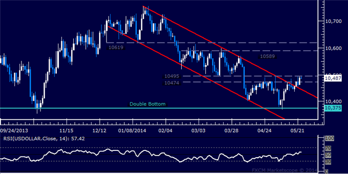 US Dollar Technical Analysis – Grinding Through Resistance