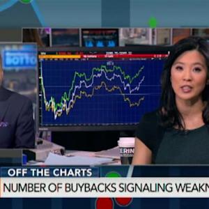 Are Buybacks Driving the Bull Market?