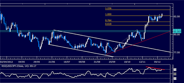 Forex_Analysis_USDJPY_Classic_Technical_Report_12.12.2012_body_Picture_1.png, Forex Analysis: USD/JPY Classic Technical Report 12.12.2012