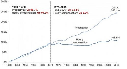 Why the Gap Between Worker Pay and Productivity Is So Problematic