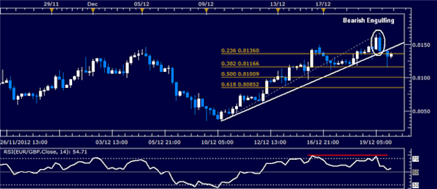 Forex_Analysis_EURGBP_Classic_Technical_Report_12.20.2012_body_Picture_1.png, Forex Analysis: EUR/GBP Classic Technical Report 12.20.2012