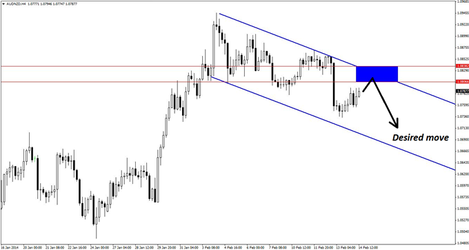 A_Nimble_Trend_Trade_in_AUDNZD_body_GuestCommentary_KayeLee_February14A_3.png, A Nimble Trend Trade in AUD/NZD
