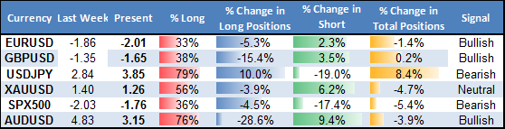 ssi_table_story_body_Picture_17.png, Forex Sentiment Points to Major Aussie Dollar and Yen Reversals
