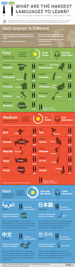 easiest and most difficult languages to learn