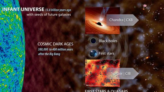 Black Holes May Have Been Common in Early Universe