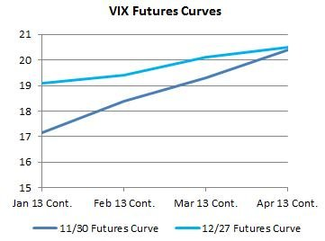 VIX Futures Curves