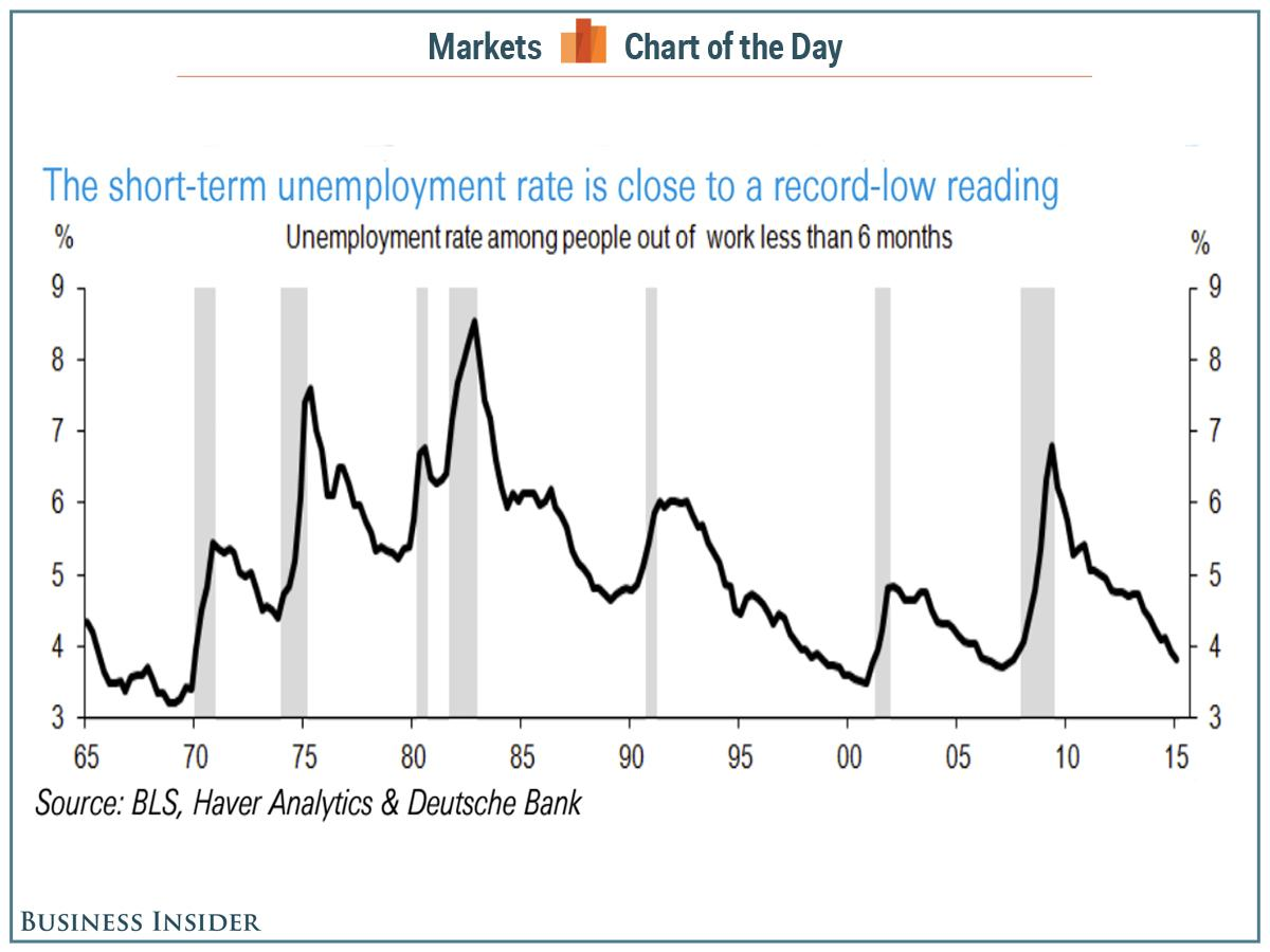 This indicator makes it clear that wage growth is coming