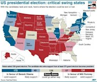 Map of the US showing states where the number of electoral votes is uncertain and where the presidential election could be won or lost