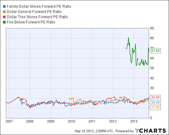 FDO Forward PE Ratio Chart