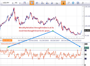 forex_japanese_yen_reversal_near_body_Picture_8.png, Forex Analysis: Japanese Yen Falls Sharply, but is Reversal Near?