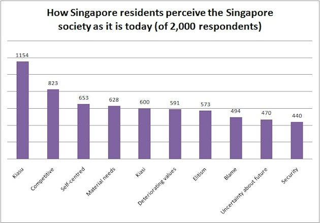 Singapore society and its perceived values