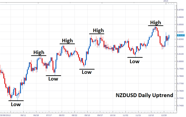 Learn_Forex_Trend_Trading_Basics_body_Picture_2.png, Learn Forex: Trend Trading Basics