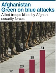 Chart showing the rising number of coalition troops killed by Afghan security forces. The government could collapse after NATO troops pull out in 2014, a report by the International Crisis Group says
