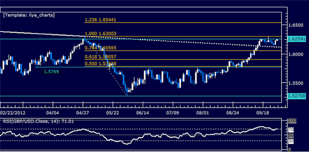 GBPUSD_Standstill_Continues_Below_1.63_Mark_body_Picture_5.png, GBPUSD: Standstill Continues Below 1.63 Mark