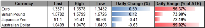 Forex_USD_to_Benefit_From_Less-Dovish_Fed_More_JPY_Weakness_Ahead_body_ScreenShot210.png, Forex: USD to Benefit From Less-Dovish Fed, More JPY Weaknes...