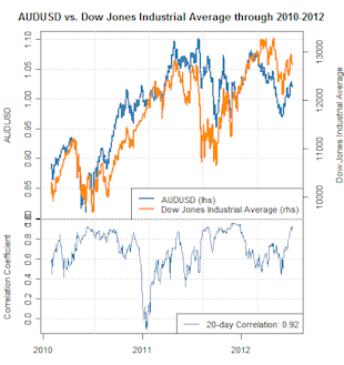 forex_correlations_australian_dollar_dow_jones_industrial_average_body_Picture_1.png, Australian Dollar Correlation to Dow Jones Critical to Forecasts