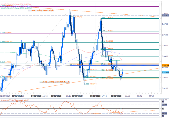 Forex_USD_at_Support-_Key_Triggers_Eyed_for_EUR_GBP_CHF_Scalp_Setups_body_Picture_2.png, USD at Support- Key Triggers Eyed for EUR, GBP, CHF Scalp Set...