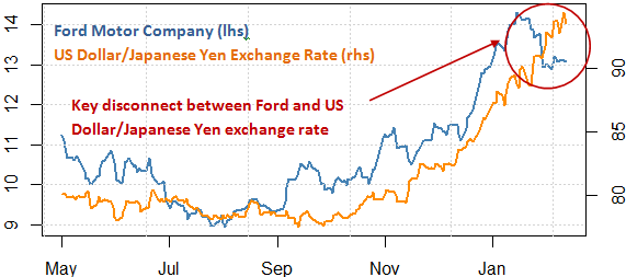 ford_and_toyota_stock_and_the_japanese_yen_body_Picture_8.png, Will Ford Fall? Toyota Surge? Protect Your Portfolio With This Tool