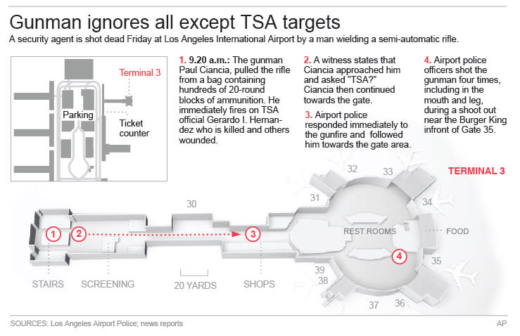 Illustration shows path of gunman at the Los Angeles Airport; 4c x 4 inches; 195.7 mm x 101 mm;