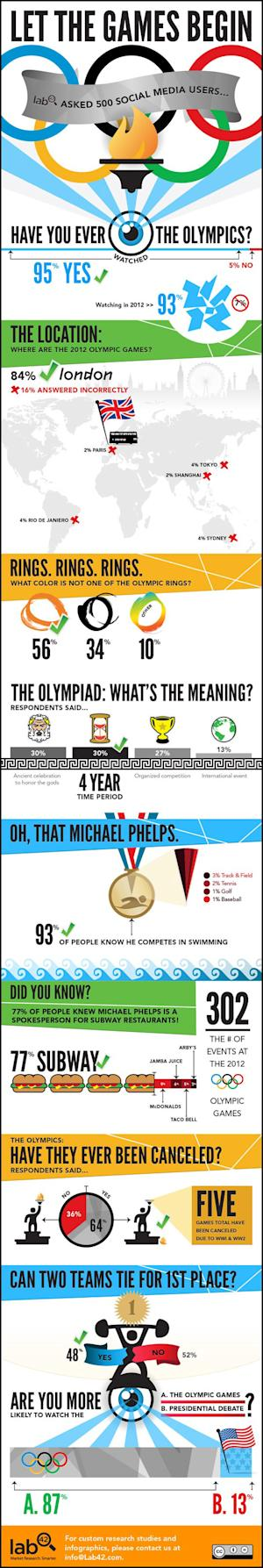 What Do Social Media Users Know About the Olympics? [INFOGRAPHIC]