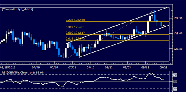 GBPJPY_Classic_Technical_Report_09.25.2012_body_Picture_5.png, GBPJPY Classic Technical Report 09.25.2012
