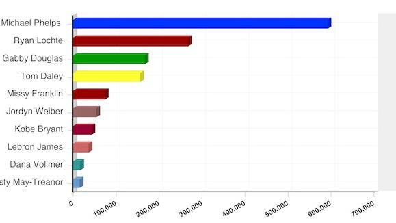 How the Social Web Is Talking About the Summer Olympics [CHARTS]