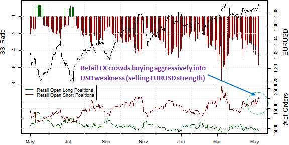 Dollar Likely to Break to Further Lows for These Key Reasons